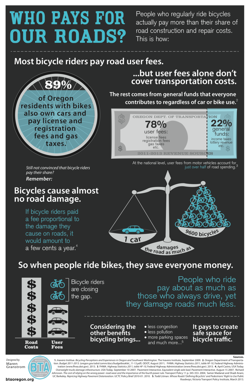 Who Pays for Our Roads - The Street Trust